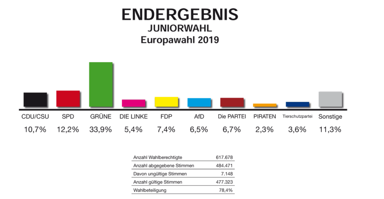Juniorwahl EU 2019 gesamt