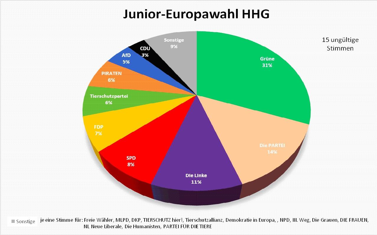 Juniorwahl EU 2019