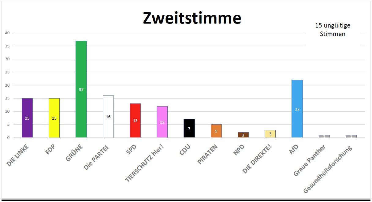Juniorwahl Landtag Zweitstimme 2019